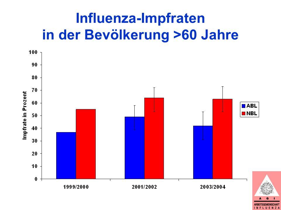 Schlussfolgerungen Hohe jährliche Sterblichkeit durch saisonale Influenza, fast ausschließlich in der älteren Bevölkerung A/H3-Saisonen im Trend stärker als B und stärker als A/H1 Höhere Impfrate in der älteren Bevölkerung könnte viele Grippetote verhindern