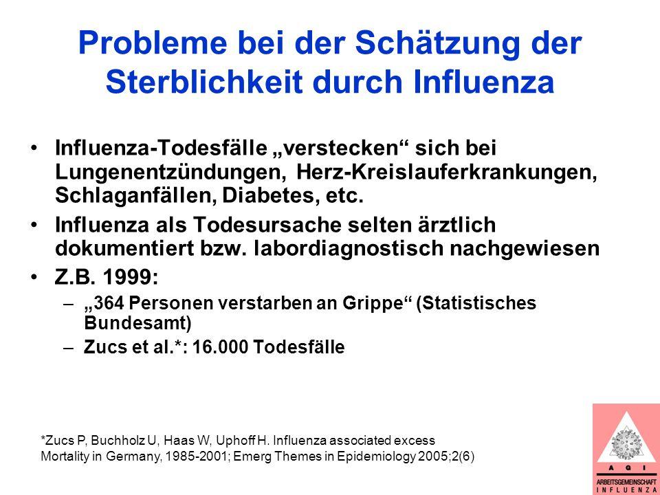Berechnung influenzabedingter Sterblichkeit - Prinzip Daten zur Gesamt-Sterblichkeit in der Bevölkerung
