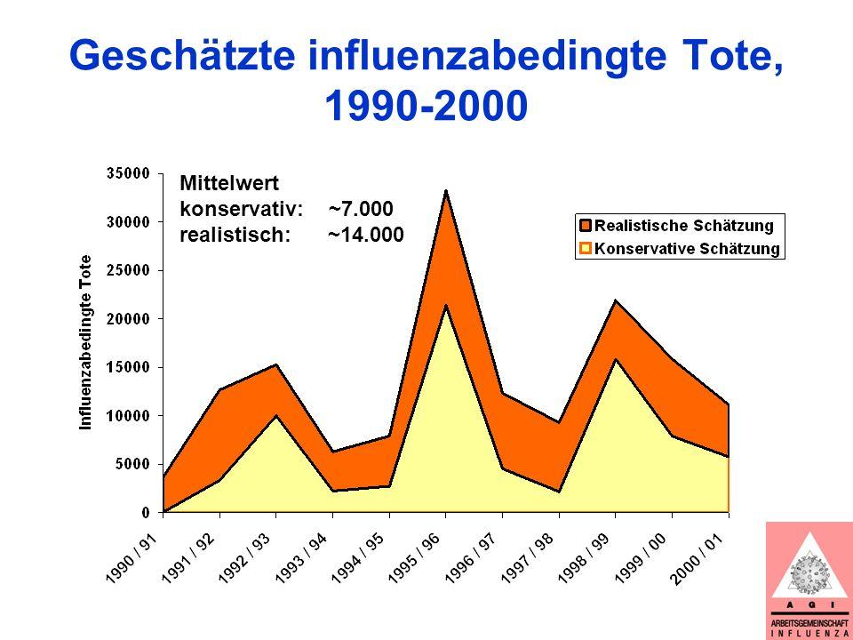 Abhängigkeit der Gesamtsterblichkeit von Virus(sub)typen?