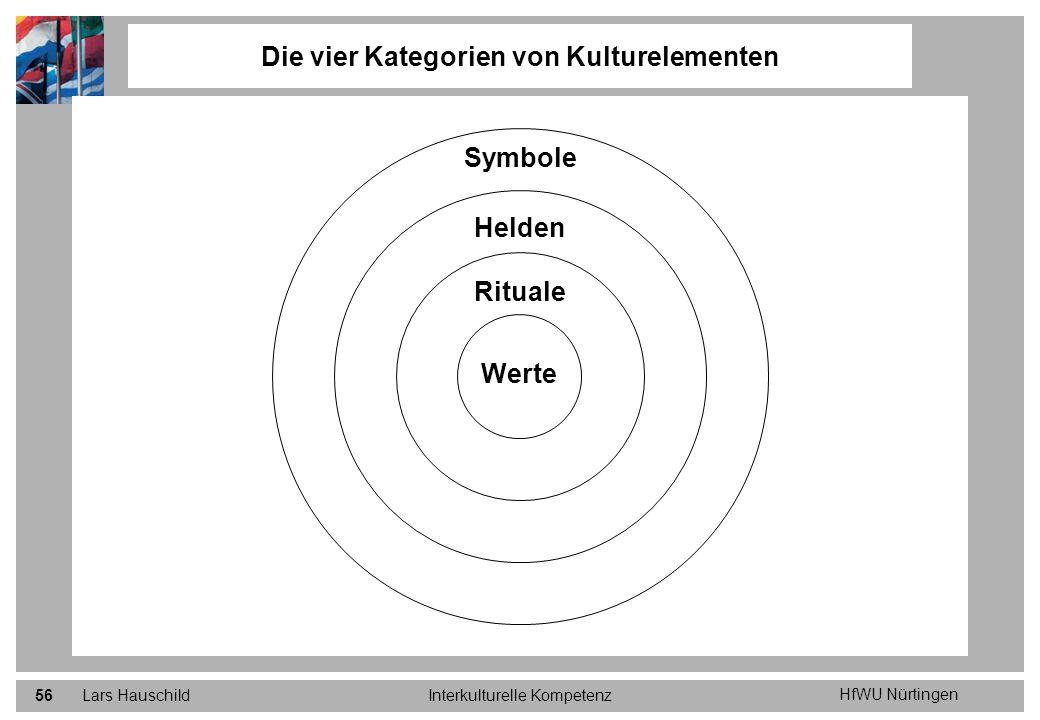 HfWU Nürtingen Lars HauschildInterkulturelle Kompetenz56 Die vier Kategorien von Kulturelementen Werte Symbole Helden Rituale