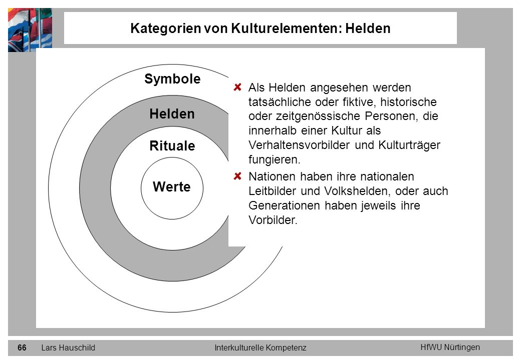 HfWU Nürtingen Lars HauschildInterkulturelle Kompetenz66 Kategorien von Kulturelementen: Helden Werte Symbole Helden Rituale Als Helden angesehen werd