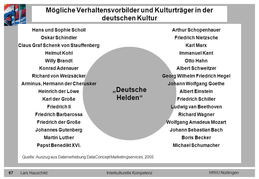 HfWU Nürtingen Lars HauschildInterkulturelle Kompetenz67 Mögliche Verhaltensvorbilder und Kulturträger in der deutschen Kultur Quelle: Auszug aus Date