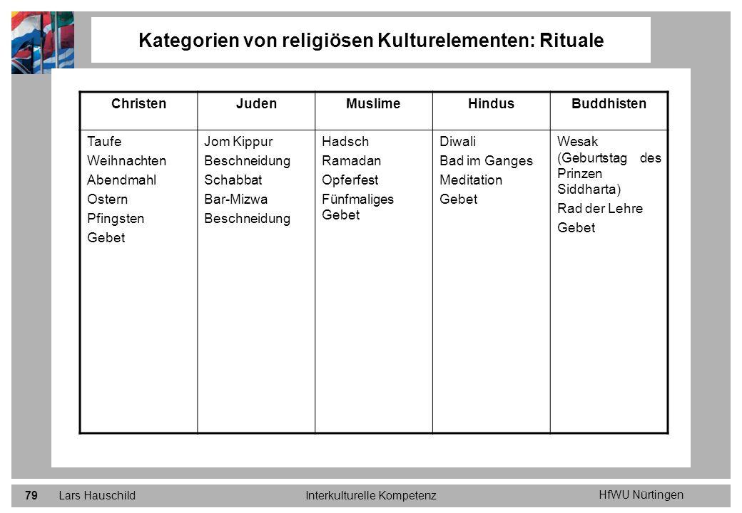 HfWU Nürtingen Lars HauschildInterkulturelle Kompetenz79 Kategorien von religiösen Kulturelementen: Rituale ChristenJudenMuslimeHindusBuddhisten Taufe