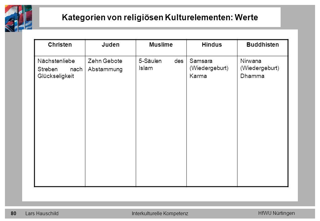 HfWU Nürtingen Lars HauschildInterkulturelle Kompetenz80 Kategorien von religiösen Kulturelementen: Werte ChristenJudenMuslimeHindusBuddhisten Nächste