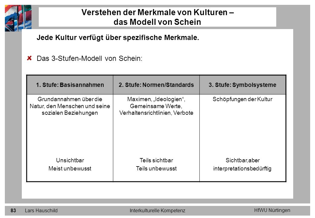 HfWU Nürtingen Lars HauschildInterkulturelle Kompetenz83 Jede Kultur verfügt über spezifische Merkmale. Das 3-Stufen-Modell von Schein: Verstehen der