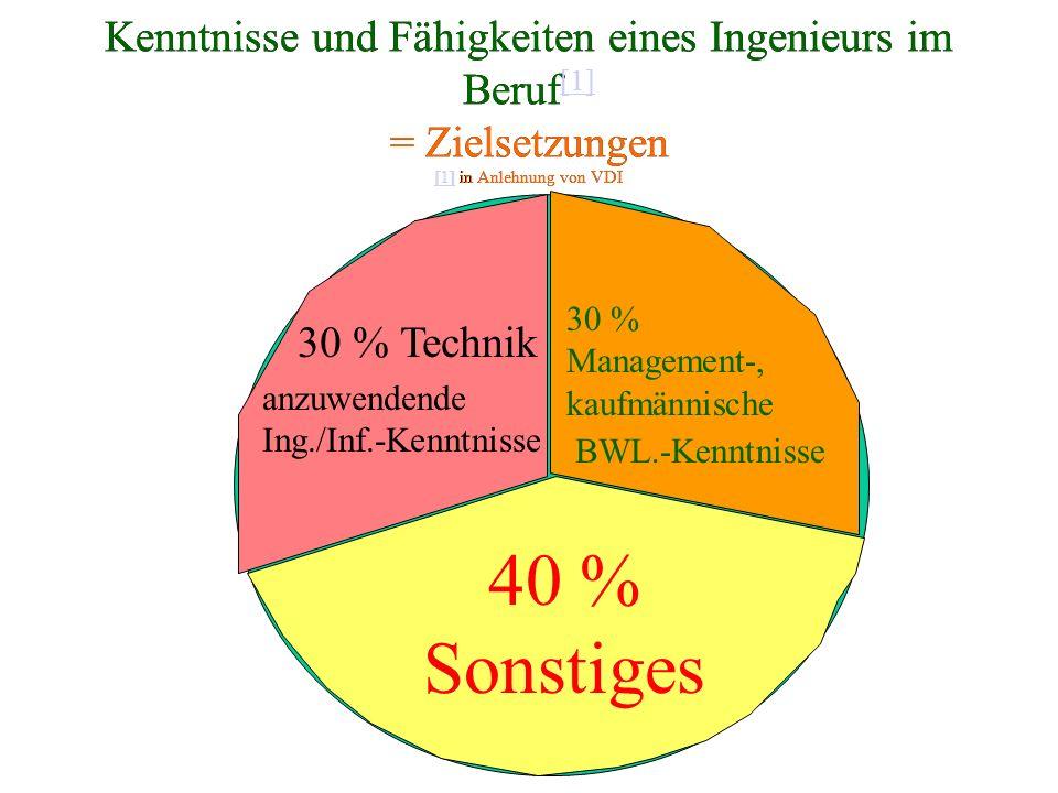 Kenntnisse und Fähigkeiten eines Ingenieurs im Beruf [1] = Zielsetzungen [1] in Anlehnung von VDI [1] Kenntnisse und Fähigkeiten eines Ingenieurs im Beruf [1] = Zielsetzungen [1] in Anlehnung von VDI [1] [1] 30 % Management-, kaufmännische BWL.-Kenntnisse anzuwendende Ing./Inf.-Kenntnisse 30 % Technik 40 % Sonstiges