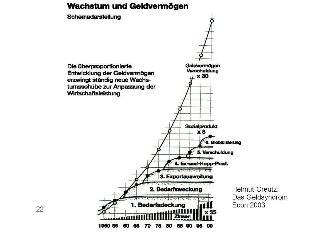 Helmut Creutz: Das Geldsyndrom Econ 2003 22