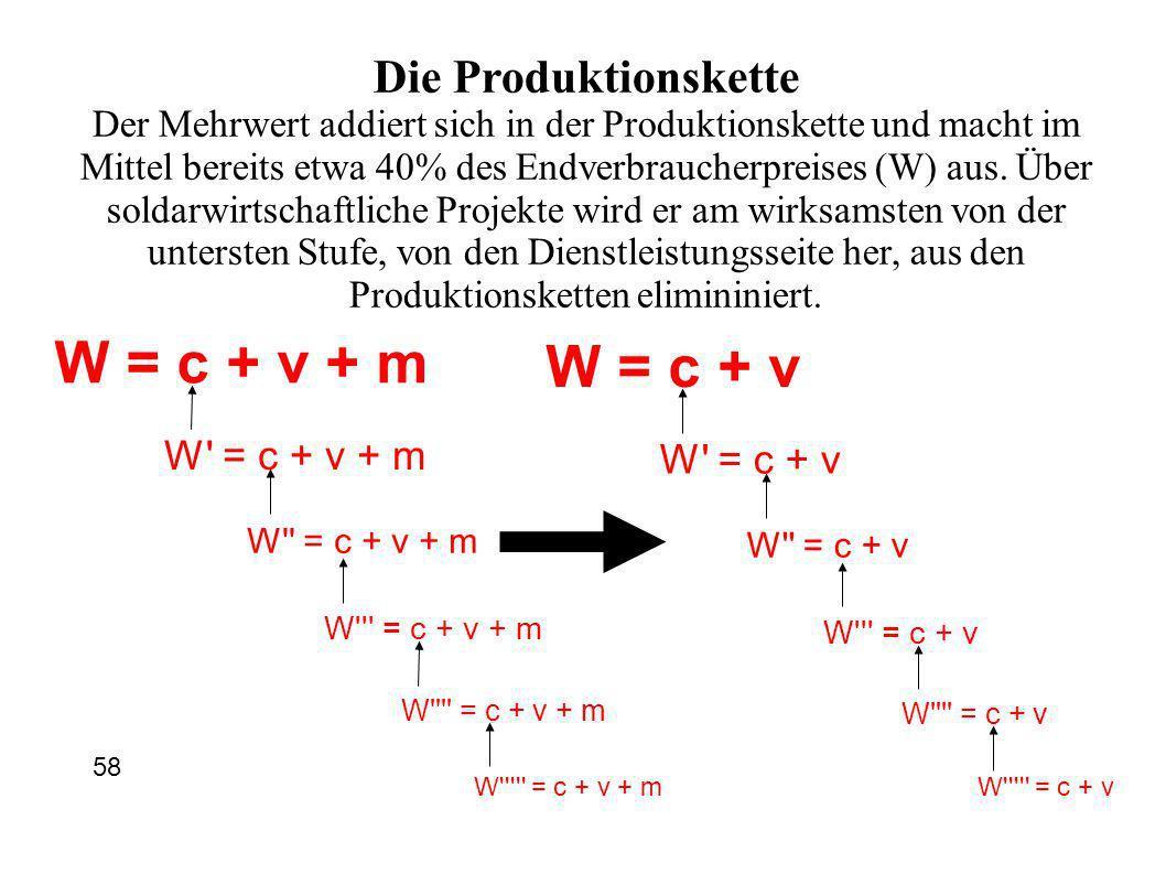 W = c + v + m W = c + v + m W = c + v + m W = c + v + m W = c + v + m W = c + v + m W = c + v W = c + v W = c + v W = c + v W = c + v W = c + v Die Produktionskette Der Mehrwert addiert sich in der Produktionskette und macht im Mittel bereits etwa 40% des Endverbraucherpreises (W) aus.