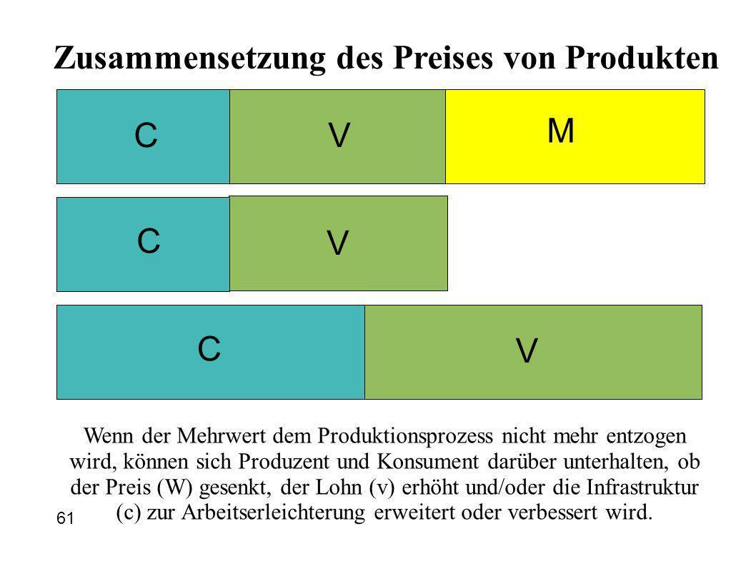 CV M Zusammensetzung des Preises von Produkten 61 C C V V Wenn der Mehrwert dem Produktionsprozess nicht mehr entzogen wird, können sich Produzent und Konsument darüber unterhalten, ob der Preis (W) gesenkt, der Lohn (v) erhöht und/oder die Infrastruktur (c) zur Arbeitserleichterung erweitert oder verbessert wird.