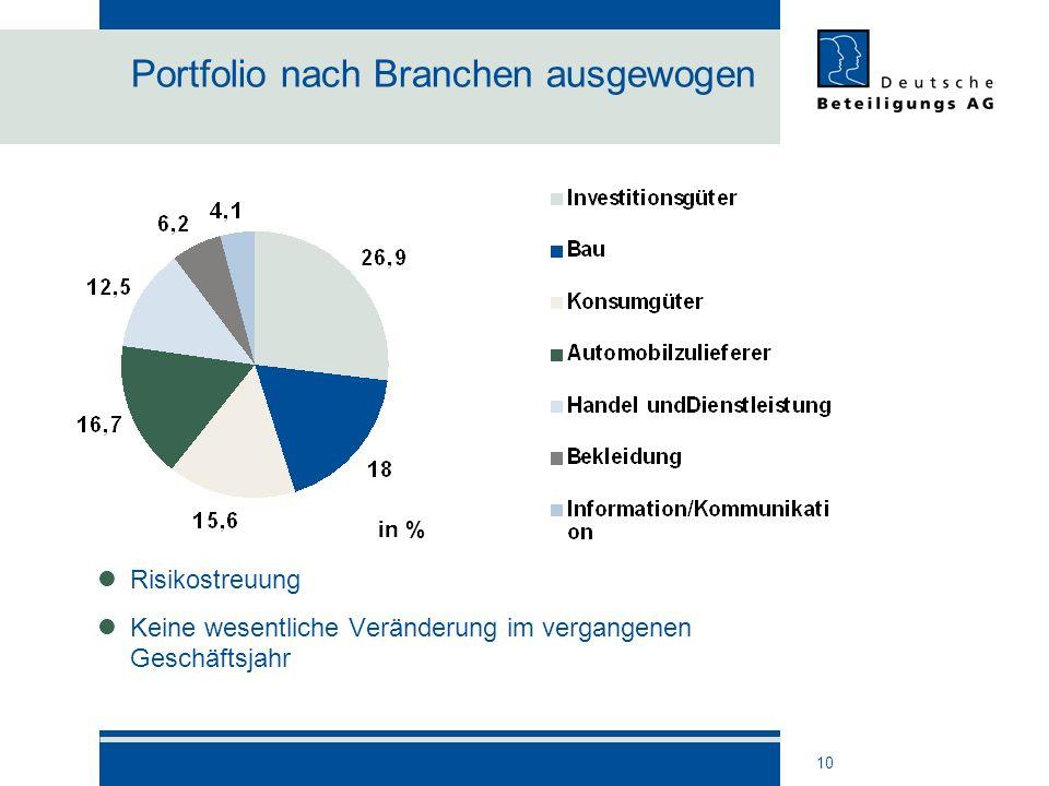 10 Portfolio nach Branchen ausgewogen Risikostreuung Keine wesentliche Veränderung im vergangenen Geschäftsjahr in %