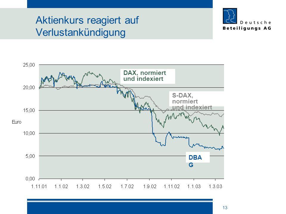 13 Aktienkurs reagiert auf Verlustankündigung DBA G DAX, normiert und indexiert S-DAX, normiert und indexiert