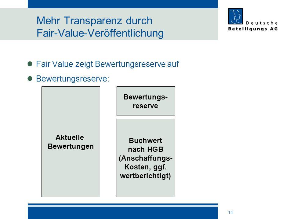 14 Mehr Transparenz durch Fair-Value-Veröffentlichung Fair Value zeigt Bewertungsreserve auf Bewertungsreserve: Aktuelle Bewertungen Buchwert nach HGB