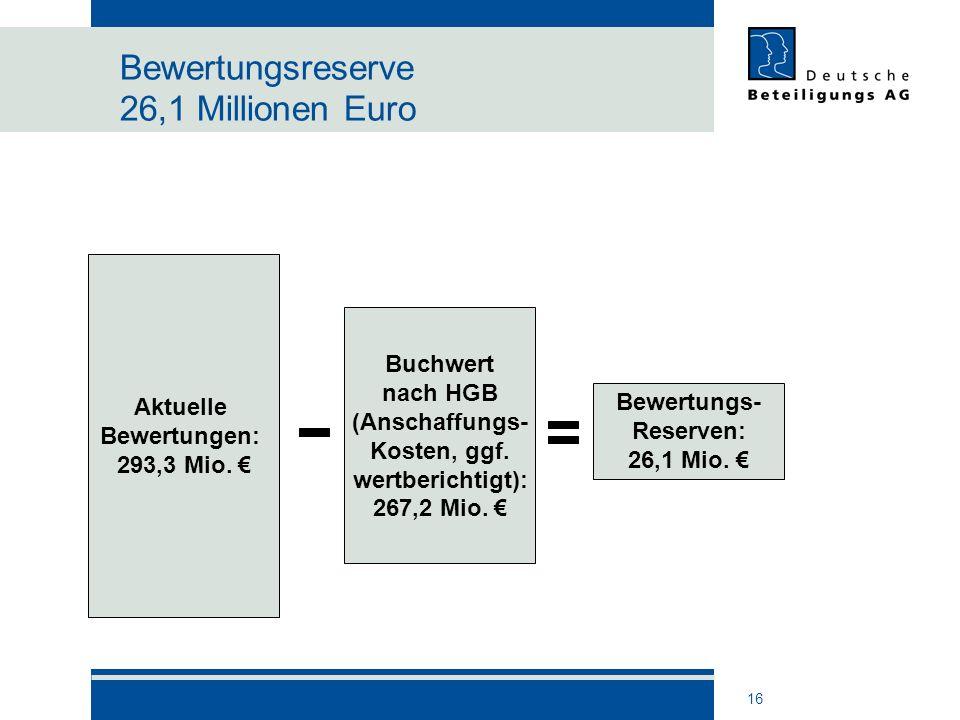 16 Bewertungsreserve 26,1 Millionen Euro Aktuelle Bewertungen: 293,3 Mio. Buchwert nach HGB (Anschaffungs- Kosten, ggf. wertberichtigt): 267,2 Mio. Be