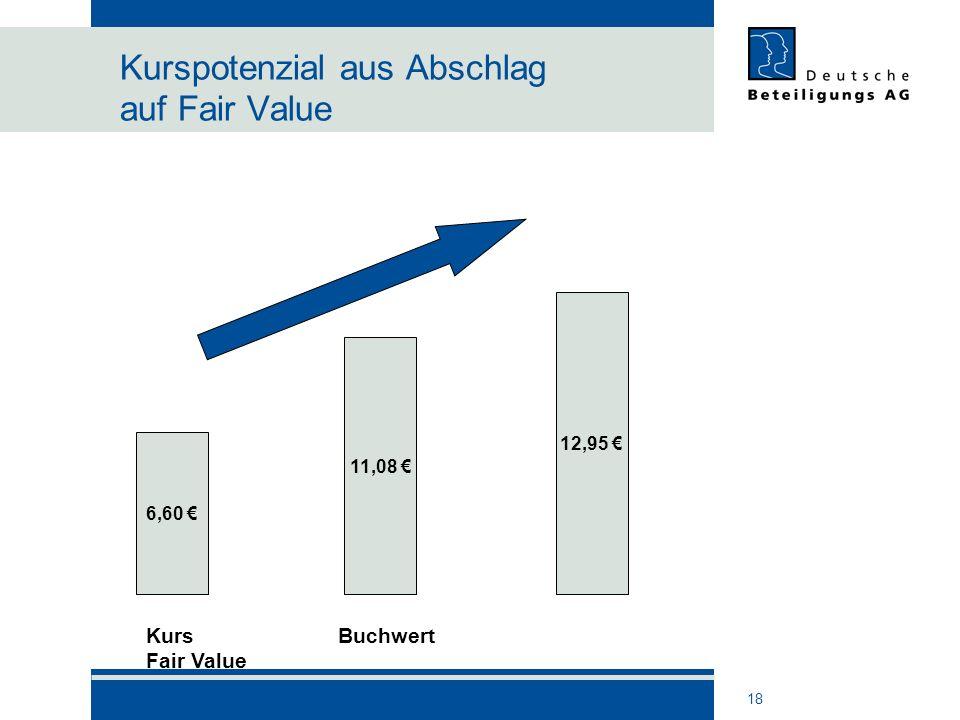 18 Kurspotenzial aus Abschlag auf Fair Value 12,95 11,08 6,60 KursBuchwert Fair Value