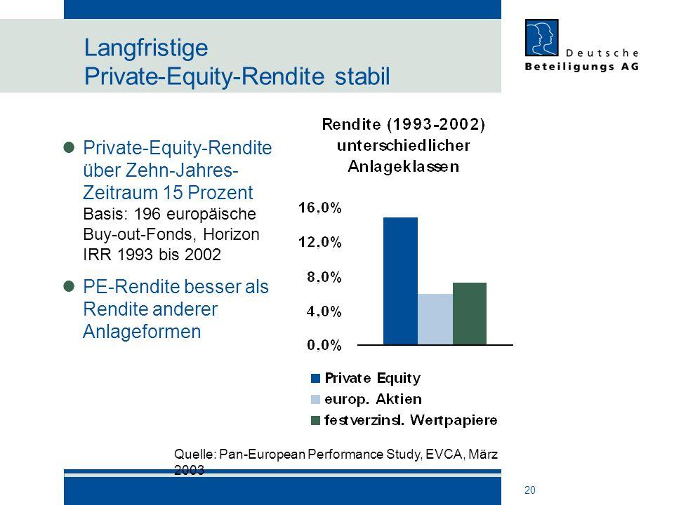 20 Langfristige Private-Equity-Rendite stabil Private-Equity-Rendite über Zehn-Jahres- Zeitraum 15 Prozent Basis: 196 europäische Buy-out-Fonds, Horiz