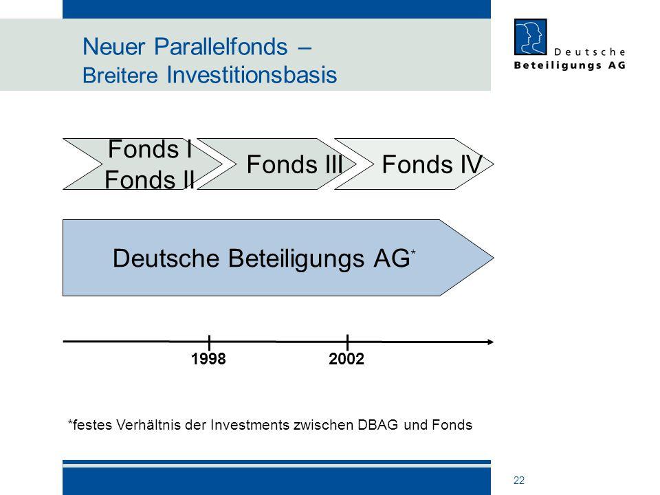 22 Neuer Parallelfonds – Breitere Investitionsbasis Deutsche Beteiligungs AG * Fonds I Fonds II Fonds IV Fonds III 19982002 *festes Verhältnis der Inv