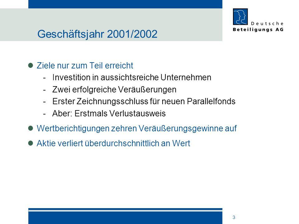 3 Geschäftsjahr 2001/2002 Ziele nur zum Teil erreicht -Investition in aussichtsreiche Unternehmen -Zwei erfolgreiche Veräußerungen -Erster Zeichnungss