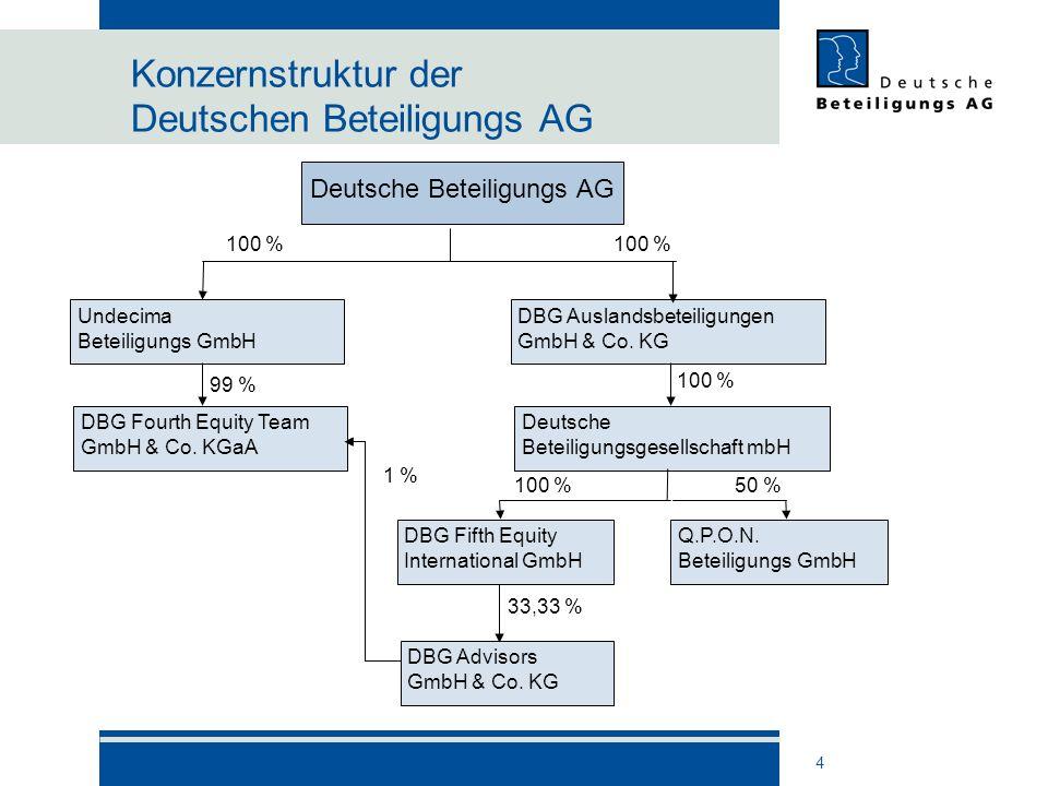 4 Konzernstruktur der Deutschen Beteiligungs AG DBG Auslandsbeteiligungen GmbH & Co. KG Deutsche Beteiligungsgesellschaft mbH Q.P.O.N. Beteiligungs Gm