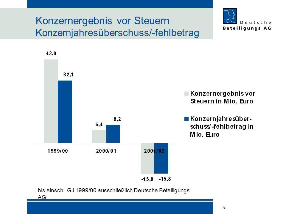 5 Konzernergebnis vor Steuern Konzernjahresüberschuss/-fehlbetrag bis einschl. GJ 1999/00 ausschließlich Deutsche Beteiligungs AG