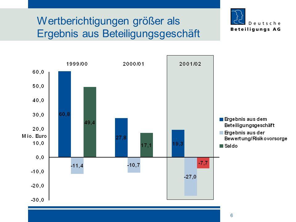 7 Aufwand für das Beteiligungsmanagement sinkt Reduzierung des Aufwandes um rund ein Viertel Vier Mio.