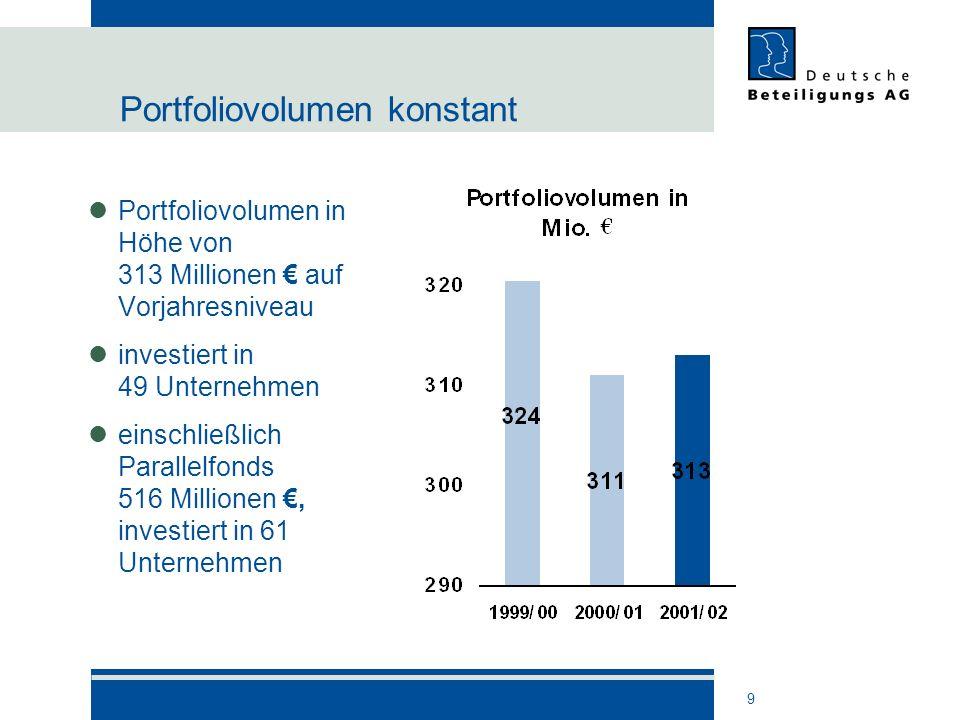9 Portfoliovolumen konstant Portfoliovolumen in Höhe von 313 Millionen auf Vorjahresniveau investiert in 49 Unternehmen einschließlich Parallelfonds 5