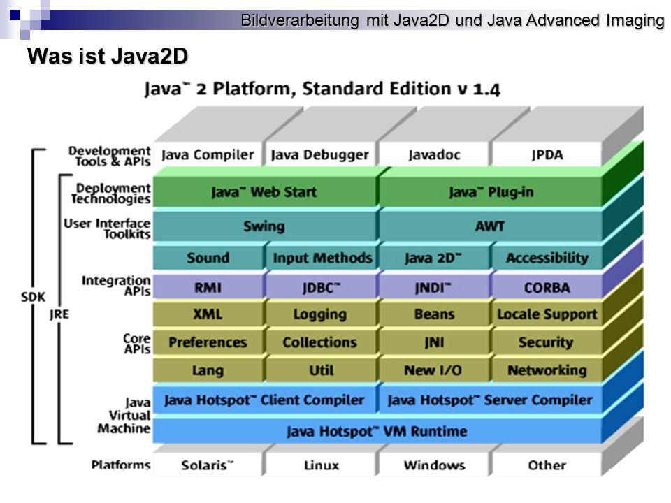 Bildverarbeitung mit Java2D und Java Advanced Imaging Was kann Java2D Die Java2D API bietet: Ein einheitliches Rendermodel für anzeigende und druckende Geräte Ein einheitliches Rendermodel für anzeigende und druckende Geräte Eine große Anzahl von geometrischen Primitiven, wie Kurven, Rechtecke und Eine große Anzahl von geometrischen Primitiven, wie Kurven, Rechtecke und Ellipsen, und einen Mechanismus um eine Primitive virtuell zu rendern Ellipsen, und einen Mechanismus um eine Primitive virtuell zu rendern Mechanismen für die Erkennung von Überlappungen von geometrischen Mechanismen für die Erkennung von Überlappungen von geometrischen Primitiven, Texten und Bildern Primitiven, Texten und Bildern Hoch entwickelte, vielseitige Farbunterstützung für erleichtertes Farbmanagement Hoch entwickelte, vielseitige Farbunterstützung für erleichtertes Farbmanagement Unterstützung für das Drucken von komplexen Dokumenten Unterstützung für das Drucken von komplexen Dokumenten