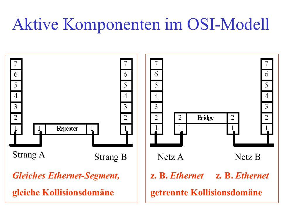 Aktive Komponenten im OSI-Modell Netz ANetz B Strang A Strang B Gleiches Ethernet-Segment, gleiche Kollisionsdomäne z. B. Ethernet getrennte Kollision