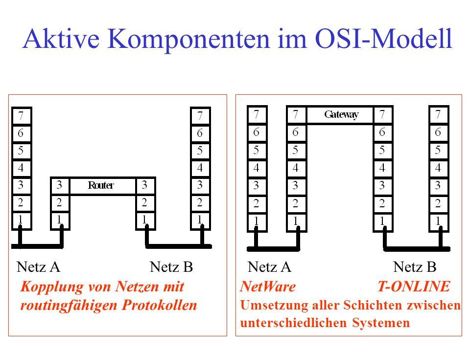 Aktive Komponenten im OSI-Modell Netz ANetz B Netz A Kopplung von Netzen mit routingfähigen Protokollen NetWareT-ONLINE Umsetzung aller Schichten zwis