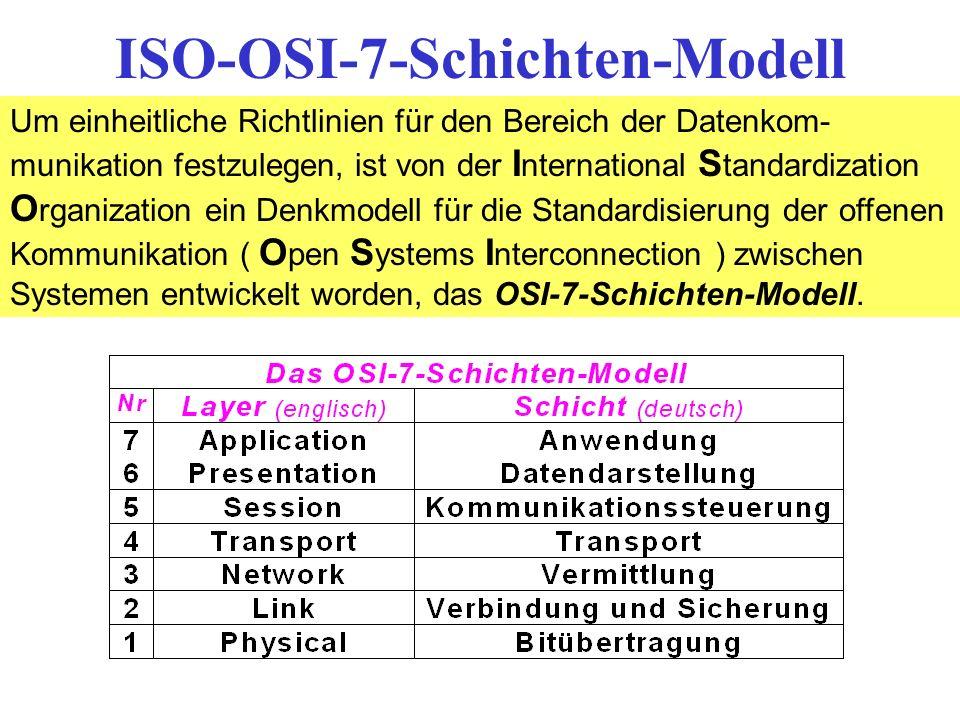 ISO-OSI-7-Schichten-Modell Um einheitliche Richtlinien für den Bereich der Datenkom- munikation festzulegen, ist von der I nternational S tandardizati