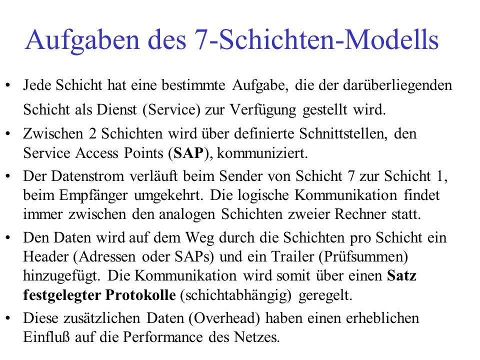 Aufgaben des 7-Schichten-Modells Jede Schicht hat eine bestimmte Aufgabe, die der darüberliegenden Schicht als Dienst (Service) zur Verfügung gestellt