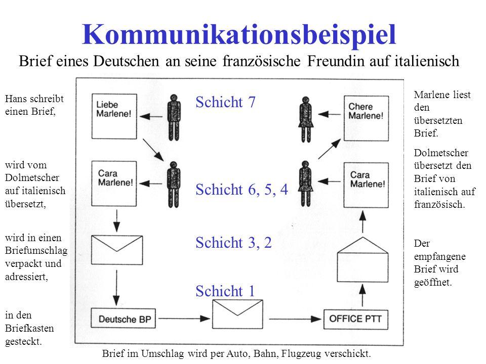 Kommunikationsbeispiel Brief eines Deutschen an seine französische Freundin auf italienisch Hans schreibt einen Brief, wird vom Dolmetscher auf italie