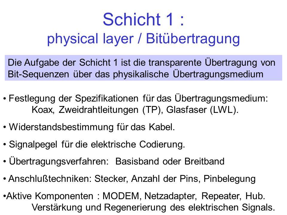 Schicht 1 : physical layer / Bitübertragung Festlegung der Spezifikationen für das Übertragungsmedium: Koax, Zweidrahtleitungen (TP), Glasfaser (LWL).