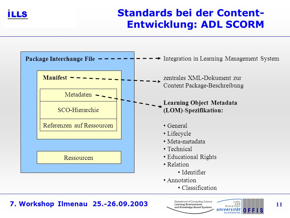 7. Workshop Ilmenau 25.-26.09.2003 11 Standards bei der Content- Entwicklung: ADL SCORM Package Interchange File Metadaten SCO-Hierarchie Referenzen a