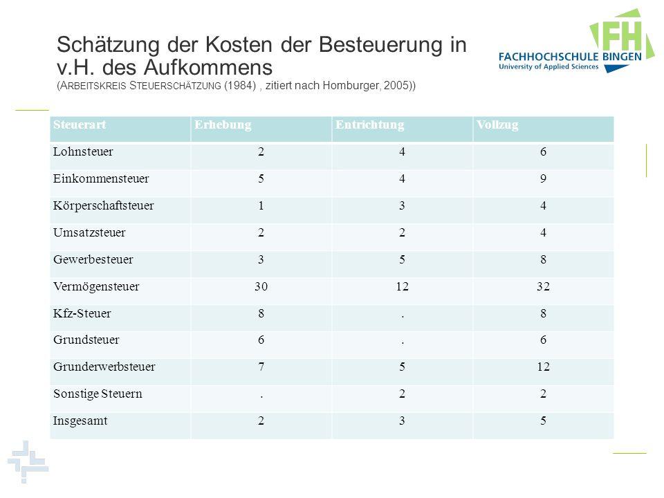 Schätzung der Kosten der Besteuerung in v.H. des Aufkommens (A RBEITSKREIS S TEUER  SCHÄTZUNG (1984), zitiert nach Homburger, 2005)) SteuerartErhebun