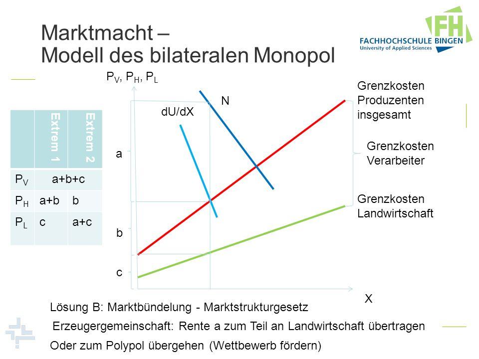 Marktmacht – Modell des bilateralen Monopol P V, P H, P L X Grenzkosten Landwirtschaft Grenzkosten Verarbeiter Grenzkosten Produzenten insgesamt N dU/