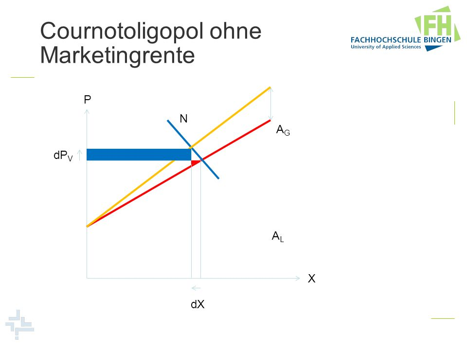 Cournotoligopol ohne Marketingrente P X dP V dX ALAL AGAG N Verlust an Konsumentenrente