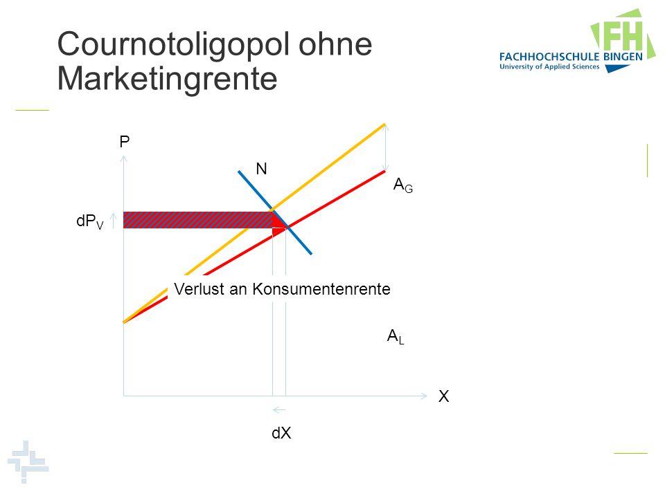 Cournotoligopol ohne Marketingrente P X dP V dX ALAL AGAG N Verlust an Konsumentenrente