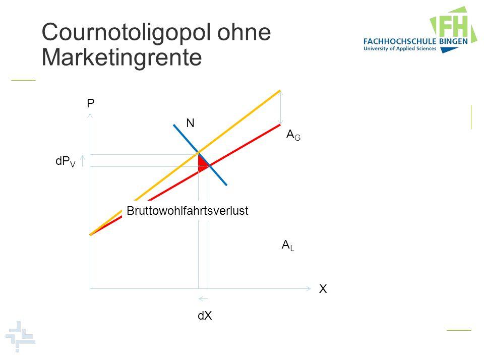 Cournotoligopol ohne Marketingrente P X dP V dX ALAL AGAG N Bruttowohlfahrtsverlust