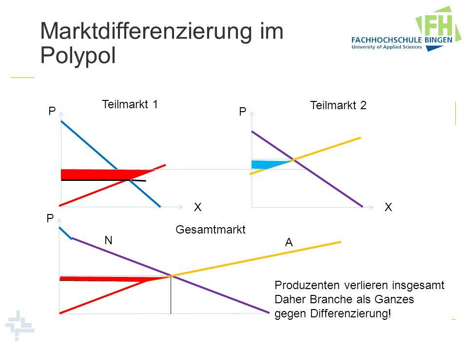 Marktdifferenzierung im Polypol P X Teilmarkt 1 P X Teilmarkt 2 P X Gesamtmarkt N A Produzenten verlieren insgesamt Daher Branche als Ganzes gegen Dif