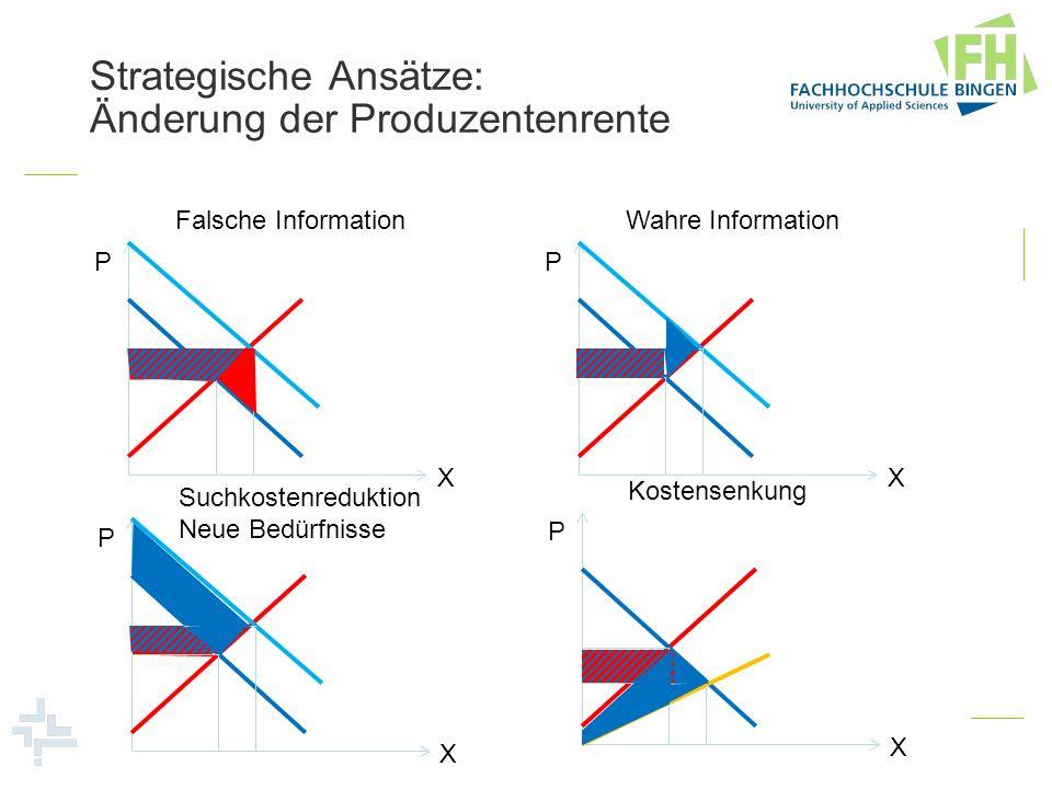 Strategische Ansätze: Änderung der Produzentenrente P X Falsche Information P X Wahre Information P X Suchkostenreduktion Neue Bedürfnisse P X Kostens
