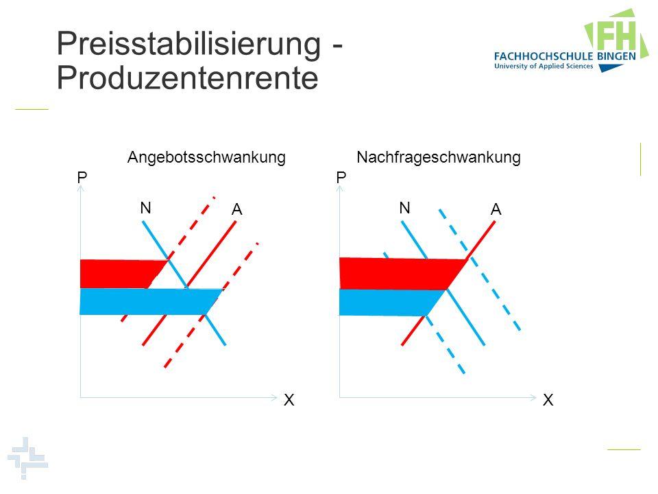 Preisstabilisierung - Produzentenrente P X A N P X A N AngebotsschwankungNachfrageschwankung