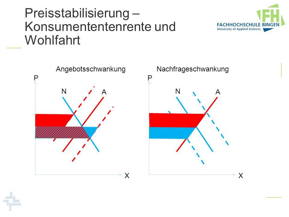Preisstabilisierung – Konsumententenrente und Wohlfahrt P X A N P X A N AngebotsschwankungNachfrageschwankung