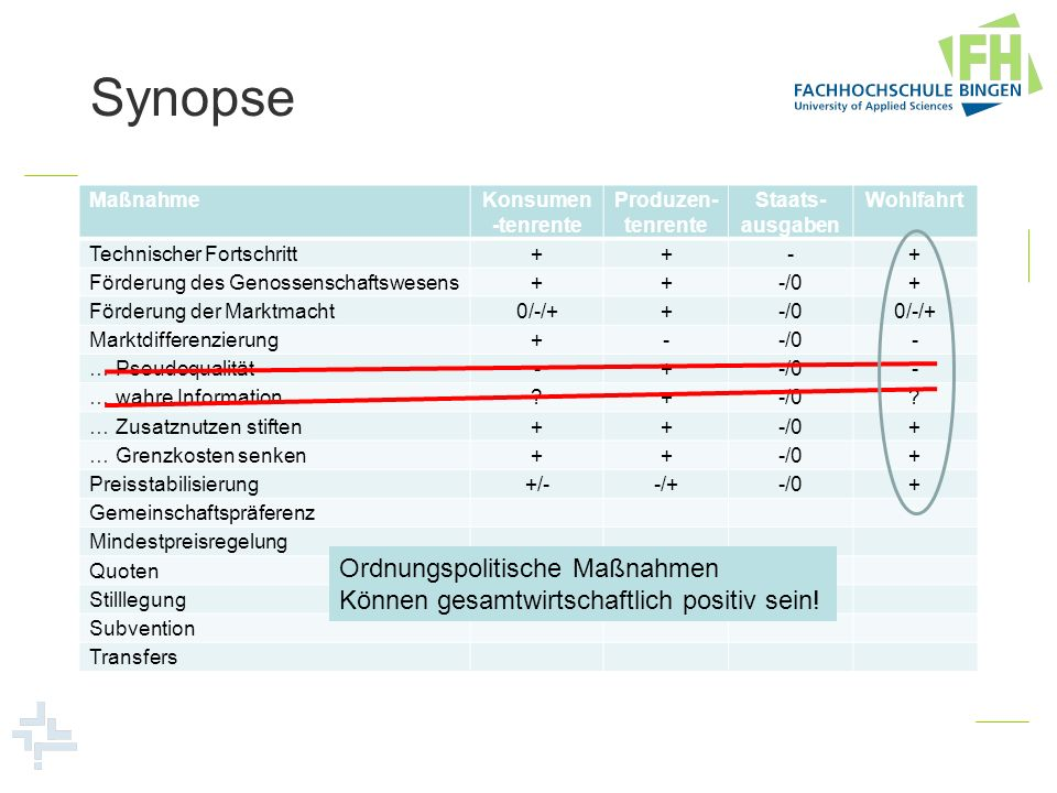 Synopse MaßnahmeKonsumen -tenrente Produzen- tenrente Staats- ausgaben Wohlfahrt Technischer Fortschritt++-+ Förderung des Genossenschaftswesens++-/0+