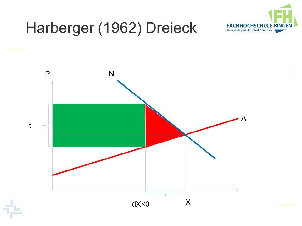 Harberger (1962) Dreieck P N A t X dX<0 P N A t X