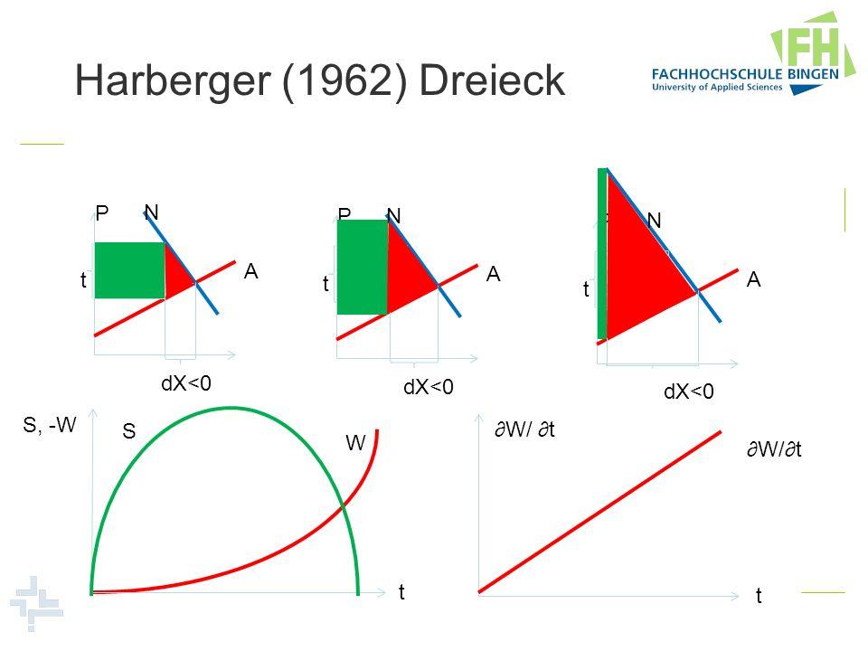 Harberger (1962) Dreieck P N A t dX<0 P N A t P N A t t S, -W S W W/ t t