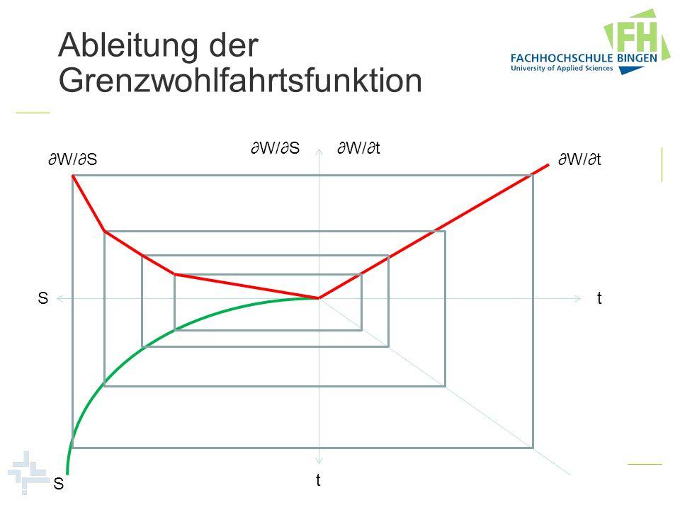 Ableitung der Grenzwohlfahrtsfunktion W/t t t S W/S W/t S W/S