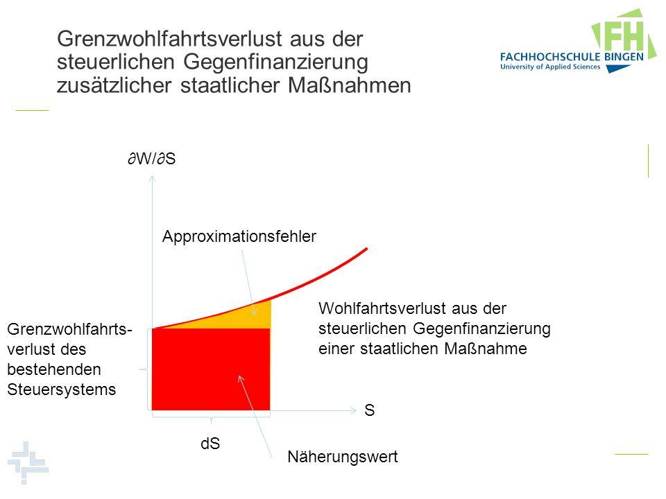 Grenzwohlfahrtsverlust aus der steuerlichen Gegenfinanzierung zusätzlicher staatlicher Maßnahmen S Grenzwohlfahrts- verlust des bestehenden Steuersyst
