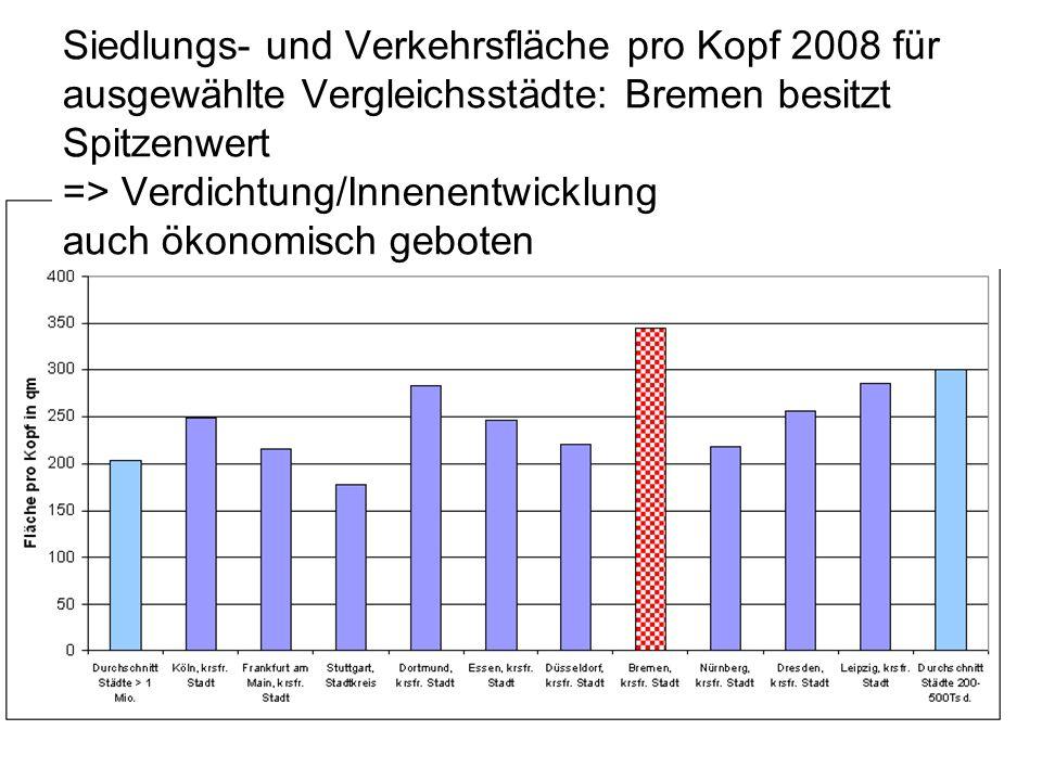 Siedlungs- und Verkehrsfläche pro Kopf 2008 für ausgewählte Vergleichsstädte: Bremen besitzt Spitzenwert => Verdichtung/Innenentwicklung auch ökonomisch geboten