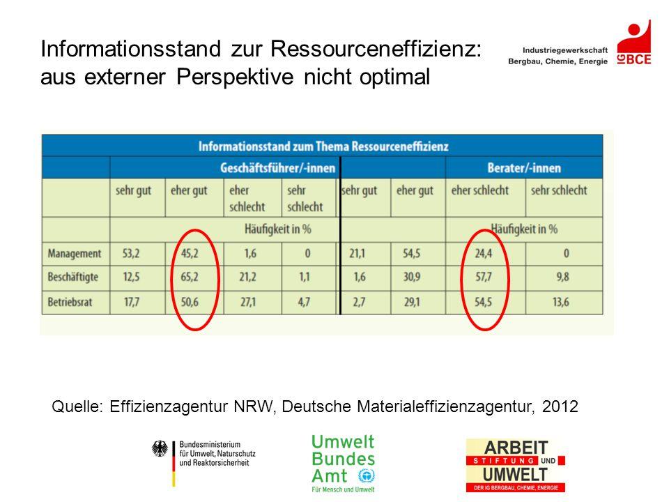 Informationsstand zur Ressourceneffizienz: aus externer Perspektive nicht optimal Quelle: Effizienzagentur NRW, Deutsche Materialeffizienzagentur, 201