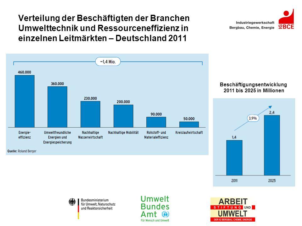 Verteilung der Beschäftigten der Branchen Umwelttechnik und Ressourceneffizienz in einzelnen Leitmärkten – Deutschland 2011 Beschäftigungsentwicklung